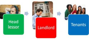 Why it is always risky to buy a rent to rent property with subtenants