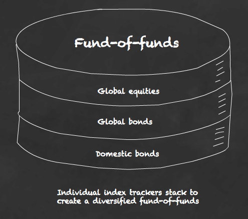 Fund-of-funds: the rivals